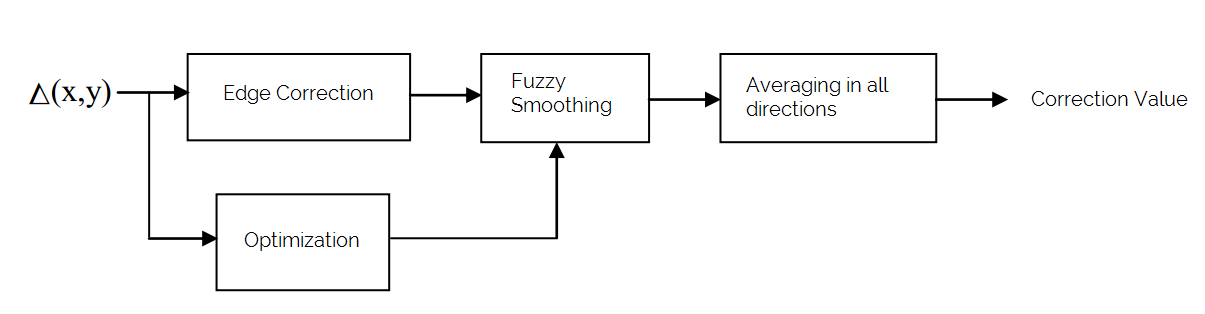 Fuzzy Image Processing in MATLAB